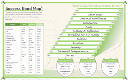 Success Road Map